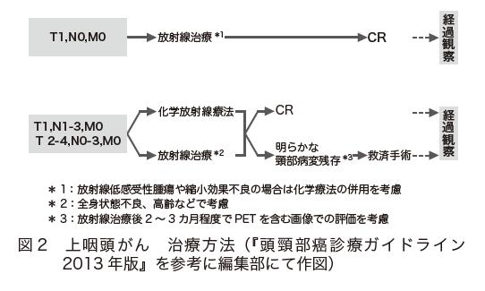 図2 上咽頭がん 治療方法(『頭頸部癌診療ガイドライン2013年版』を参考に編集部にて作図)