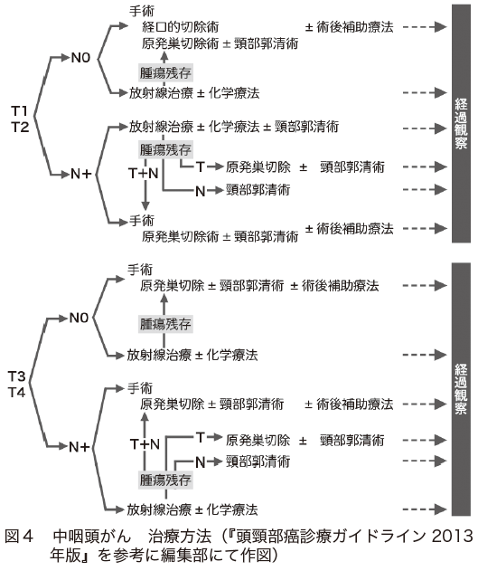 図4 中咽頭がん 治療方法(『頭頸部癌診療ガイドライン2013年版』を参考に編集部にて作図)