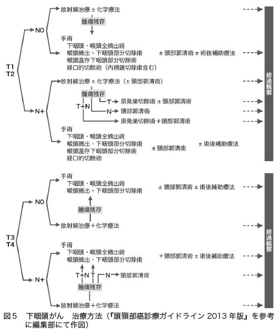 図5 下咽頭がん 治療方法(『頭頸部癌診療ガイドライン2013年版』を参考に編集部にて作図)