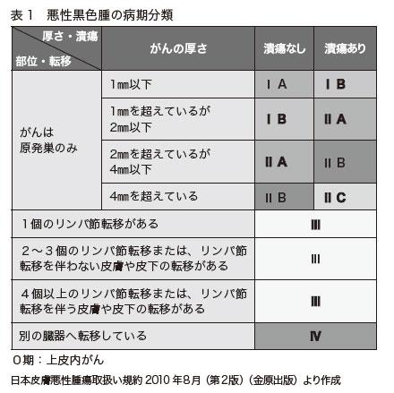 表1 悪性黒色腫の病期分類