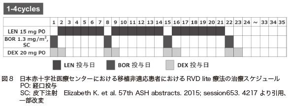 図8 日本赤十字社医療センターにおける移植非適応患者におけるRVD lite 療法の治療スケジュール PO: 経口投与 SC: 皮下注射 Elizabeth K. et al. 57th ASH abstracts. 2015; session653. 4217 より引用、一部改変