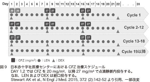 図9 日本赤十字社医療センターにおけるCFZ 治療スケジュールDAY 1,2 ではCFZ を20 mg/m2、以降27 mg/m2 で点滴静脈内投与する。なお、LEN およびDEX は経口投与する。Stewart AK et al., N Engl J Med. 2015, 372 (2):142-52 より引用、一部改変