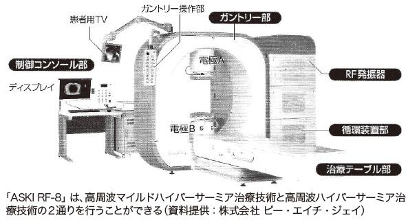 「ASKI RF-8」は、高周波マイルドハイパーサーミア治療技術と高周波ハイパーサーミア治療技術の2通りを行うことができる(資料提供:株式会社 ピー・エイチ・ジェイ)