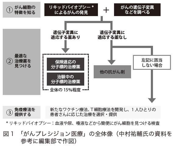 図1 「がんプレシジョン医療」の全体像(中村祐輔氏の資料を参考に編集部で作図)