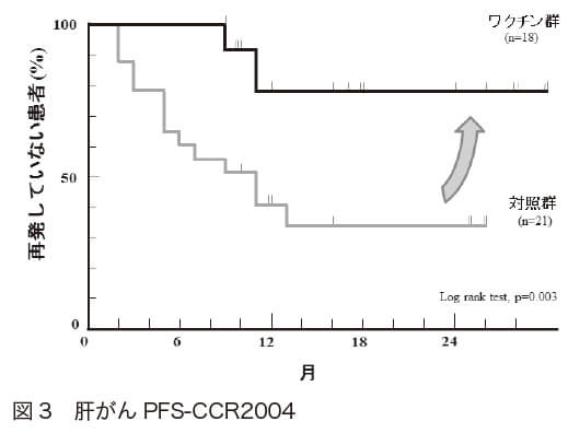 図3 肝がんPFS-CCR2004