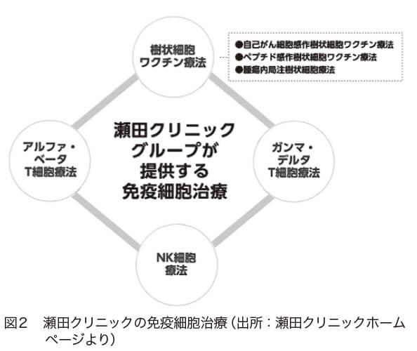図2 瀬田クリニックの免疫細胞治療(出所:瀬田クリニックホーム ページより)