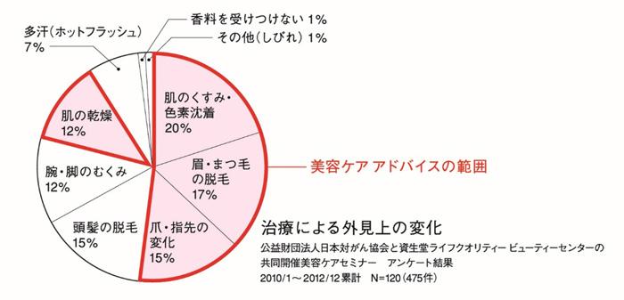 図1 ビューティーセンターへの来店理由 治療による外見上の変化 公益財団法人日本対がん協会と資生堂ライフクオリティビューティーセンターの共同開催美容ケアセミナー アンケート結果 2010/1~2012/12累計 N=120(475件) 肌のくすみ・色素沈着 20% 眉・まつ毛の脱毛 17% 爪・指先の変化 15% 頭髪の脱毛 15% 腕・脚のむくみ 12% 肌の乾燥 12% 多汗(ホットフラッシュ) 7% 香料を受けつけない 1% その他(しびれ) 1%