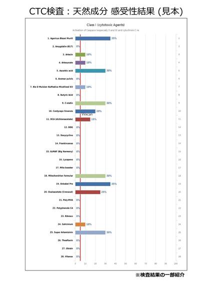 図2 天然の感受性検査
