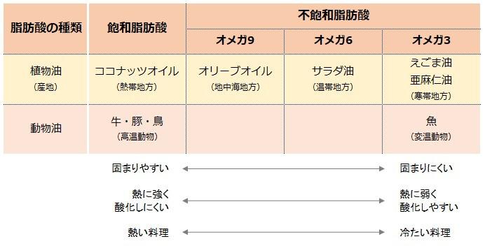 表2 油の種類と使い方