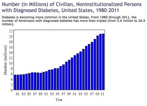 図3 米国の糖尿病有病率の推移