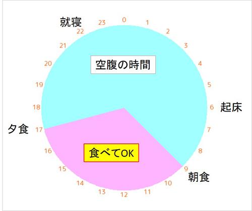 図1 体内時計に合致した食事時間(例)