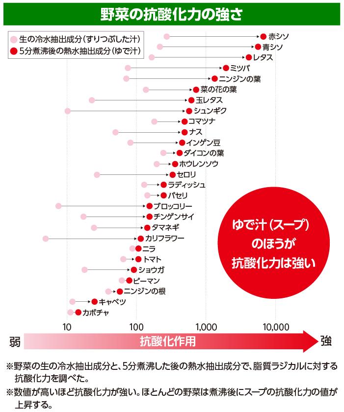 図1 野菜の抗酸化力の強さ ※野菜の生の冷水抽出成分と、5分沸騰した後の熱水抽出成分で、脂質ラジカルに対する抗酸化力を調べた。 ※数値が高いほど抗酸化力が強い。ほとんどの野菜は煮沸後にスープの抗酸化力の値が上昇する。    出典:H. Maeda, T. Katsuki, T. Akaike and R. Yasutake: High correlation between lipid peroxide radical and tumor-promoter effect: Suppression of tumor promotion in the Epstein-Barr virus/B-lymphocyte system and scavenging of alkyl peroxide radicals by various vegetable extracts. Jpn. J. Cancer Res., 83, 923-928 (1992)